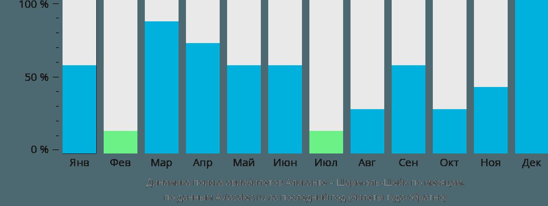 Динамика поиска авиабилетов из Аликанте в Шарм-эль-Шейх по месяцам