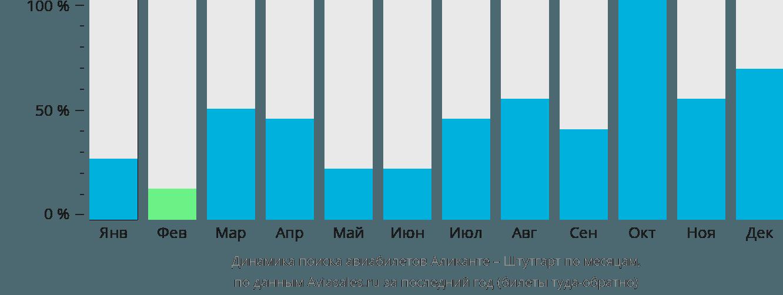 Динамика поиска авиабилетов из Аликанте в Штутгарт по месяцам
