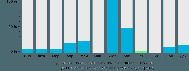 Динамика поиска авиабилетов из Аликанте в Ташкент по месяцам