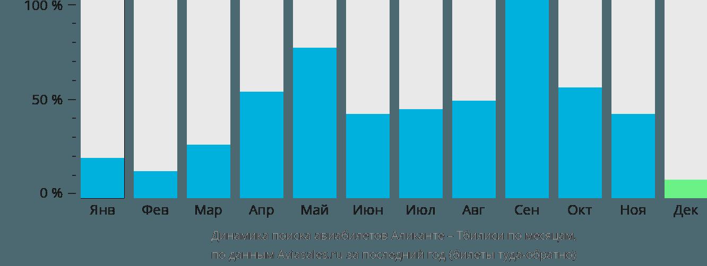 Динамика поиска авиабилетов из Аликанте в Тбилиси по месяцам