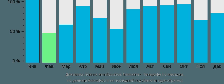 Динамика поиска авиабилетов из Аликанте на Тенерифе по месяцам