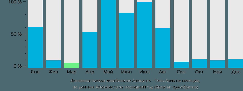 Динамика поиска авиабилетов из Аликанте в Тель-Авив по месяцам