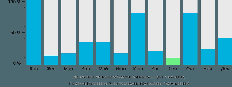 Динамика поиска авиабилетов из Аликанте в Уфу по месяцам