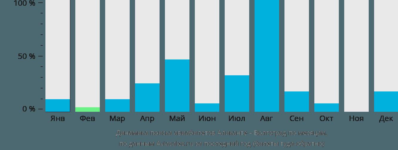 Динамика поиска авиабилетов из Аликанте в Волгоград по месяцам