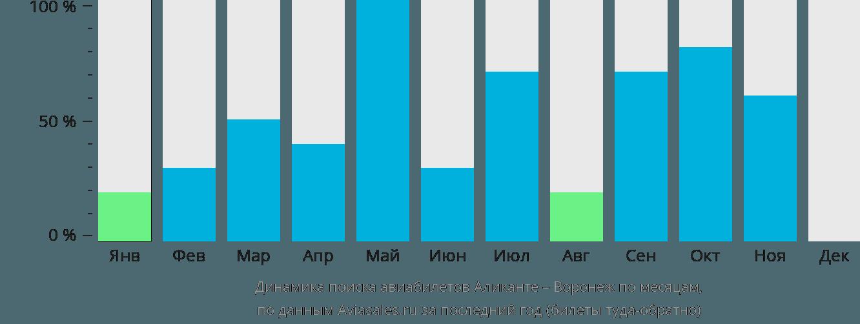 Динамика поиска авиабилетов из Аликанте в Воронеж по месяцам