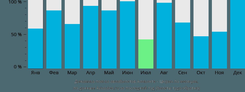 Динамика поиска авиабилетов из Аликанте в Цюрих по месяцам