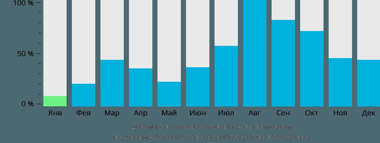 Динамика поиска авиабилетов из Алты по месяцам