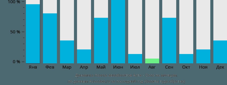 Динамика поиска авиабилетов из Алты в Осло по месяцам