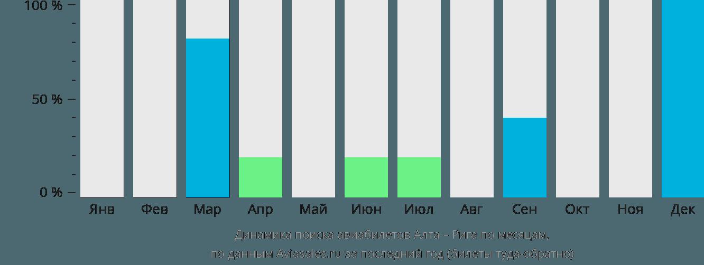 Динамика поиска авиабилетов из Алты в Ригу по месяцам