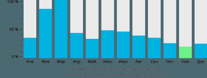 Динамика поиска авиабилетов из Алжира по месяцам
