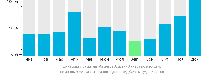 Динамика поиска авиабилетов из Алжира в Аннабу по месяцам