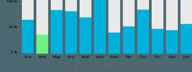 Динамика поиска авиабилетов из Алжира в Амман по месяцам