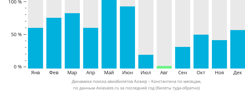 Динамика поиска авиабилетов из Алжира в Константину по месяцам