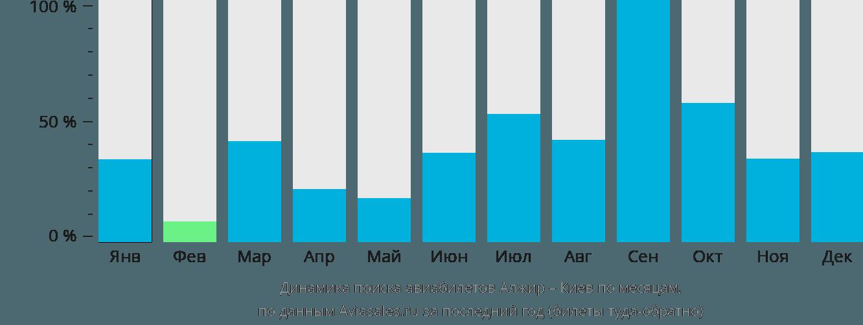 Динамика поиска авиабилетов из Алжира в Киев по месяцам