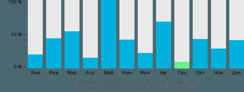 Динамика поиска авиабилетов из Алжира в Медину по месяцам