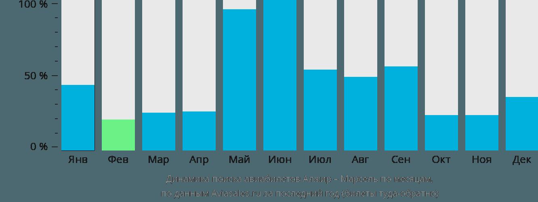 Динамика поиска авиабилетов из Алжира в Марсель по месяцам
