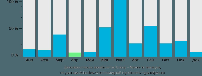 Динамика поиска авиабилетов из Алжира в Минск по месяцам