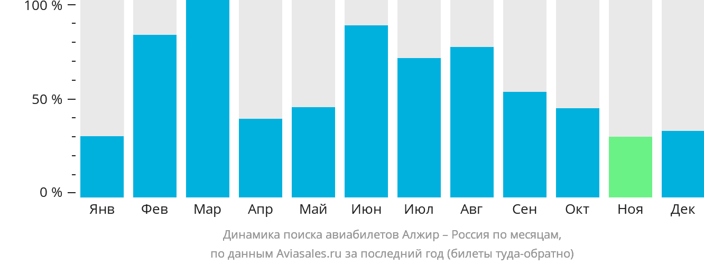 Динамика поиска авиабилетов из Алжира в Россию по месяцам