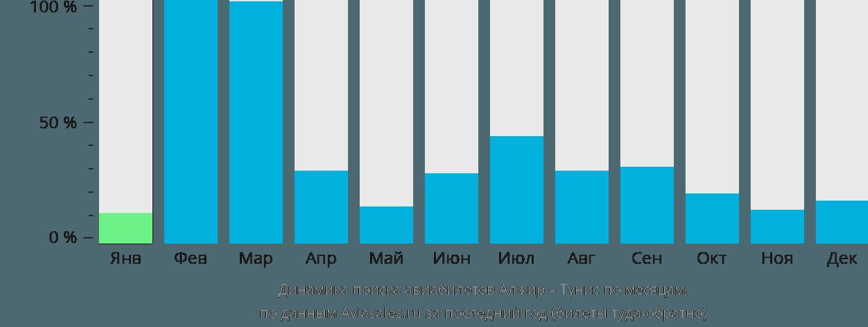 Динамика поиска авиабилетов из Алжира в Тунис по месяцам