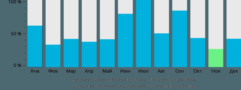 Динамика поиска авиабилетов из Алжира в Монреаль по месяцам