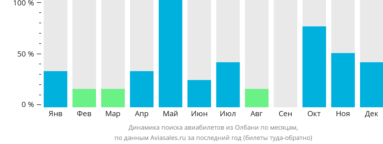 Динамика поиска авиабилетов из Олбани по месяцам