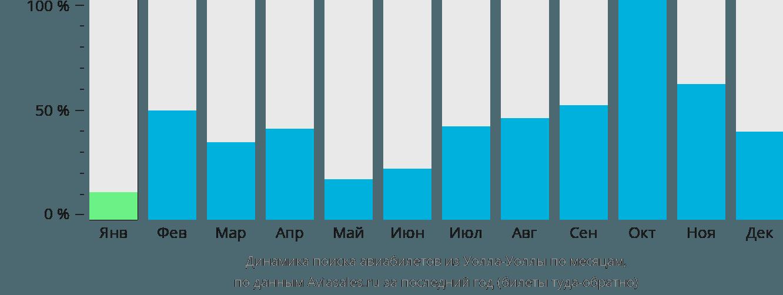 Динамика поиска авиабилетов из Уолла-Уоллы по месяцам