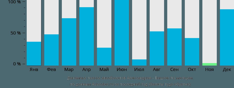 Динамика поиска авиабилетов из Александрии в Бишкек по месяцам