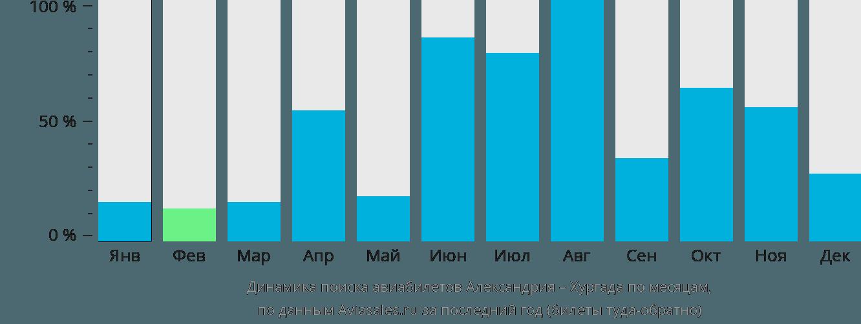 Динамика поиска авиабилетов из Александрии в Хургаду по месяцам