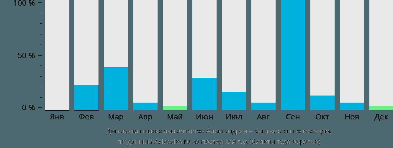 Динамика поиска авиабилетов из Александрии в Кыргызстан по месяцам