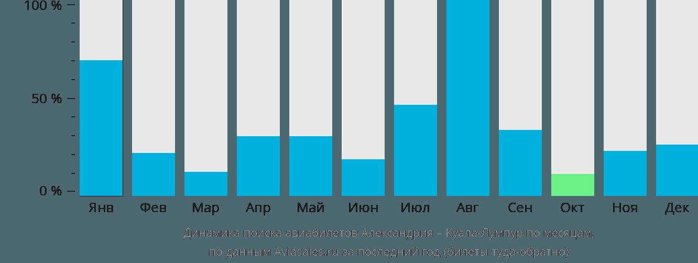 Динамика поиска авиабилетов из Александрии в Куала-Лумпур по месяцам