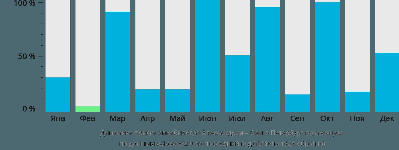 Динамика поиска авиабилетов из Александрии в Санкт-Петербург по месяцам
