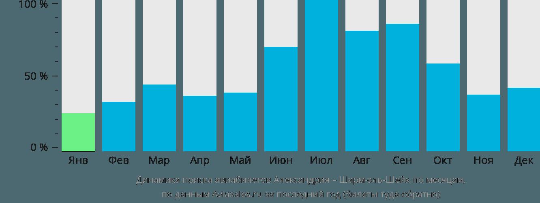 Динамика поиска авиабилетов из Александрии в Шарм-эль-Шейх по месяцам
