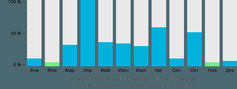 Динамика поиска авиабилетов из Александрии в Ташкент по месяцам