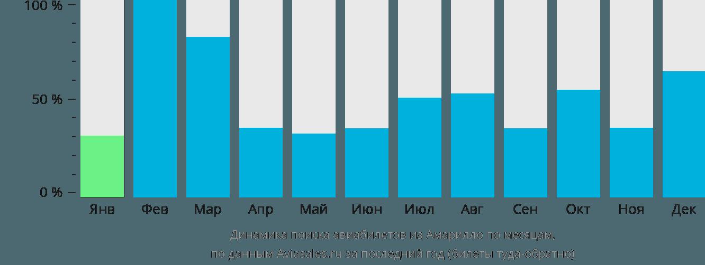 Динамика поиска авиабилетов из Амарилло по месяцам
