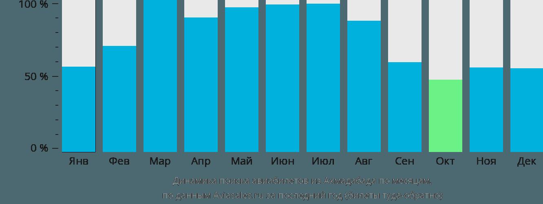 Динамика поиска авиабилетов из Ахмадабада по месяцам