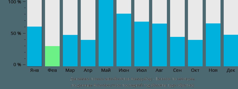 Динамика поиска авиабилетов из Ахмадабада в Бангкок по месяцам