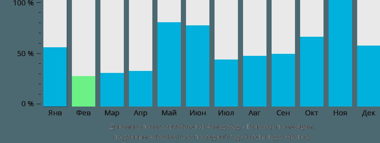 Динамика поиска авиабилетов из Ахмадабада в Бангалор по месяцам