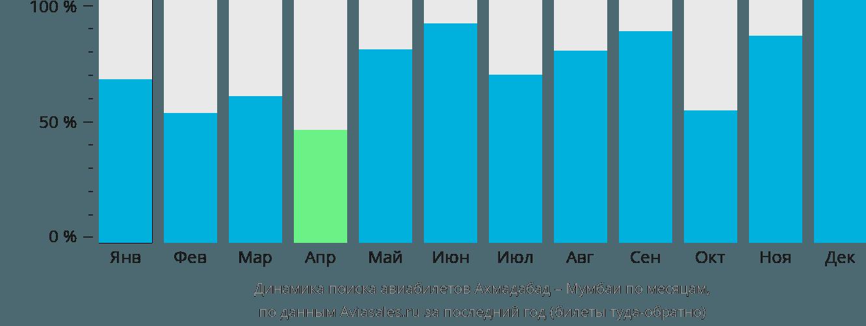 Динамика поиска авиабилетов из Ахмадабада в Мумбаи по месяцам