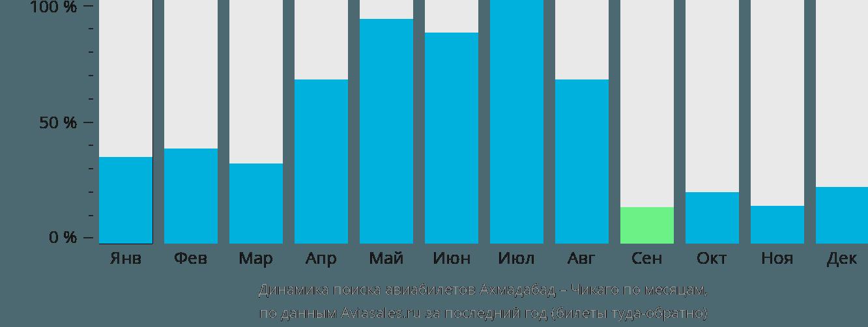 Динамика поиска авиабилетов из Ахмадабада в Чикаго по месяцам