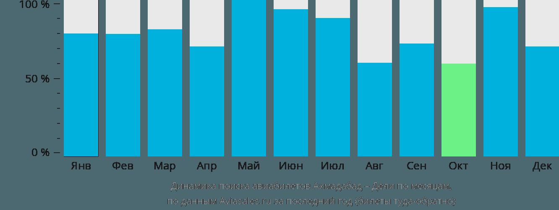 Динамика поиска авиабилетов из Ахмадабада в Дели по месяцам