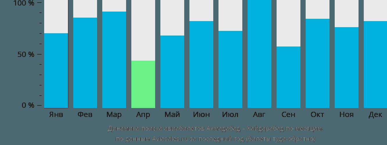 Динамика поиска авиабилетов из Ахмадабада в Хайдарабад по месяцам