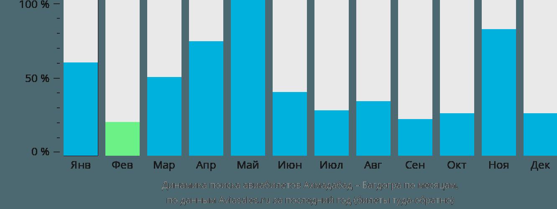 Динамика поиска авиабилетов из Ахмадабада в Багдогру по месяцам