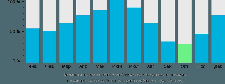 Динамика поиска авиабилетов из Ахмадабада в Чандигарх по месяцам