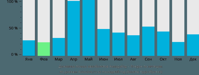 Динамика поиска авиабилетов из Ахмадабада в Лондон по месяцам
