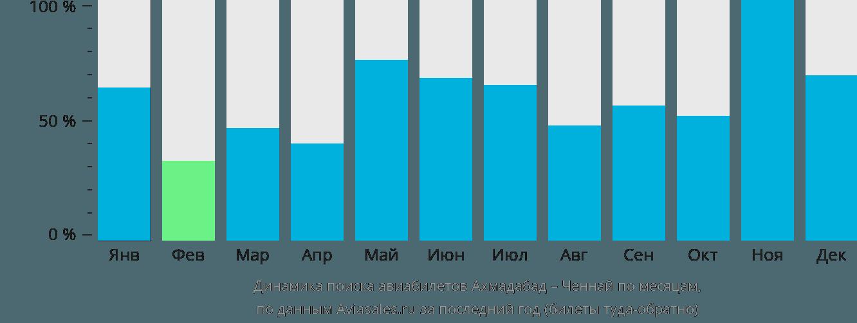 Динамика поиска авиабилетов из Ахмадабада в Ченнай по месяцам
