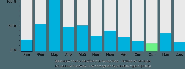 Динамика поиска авиабилетов из Ахмадабада в Москву по месяцам