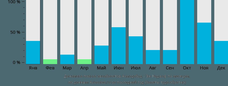 Динамика поиска авиабилетов из Ахмадабада в Эн-Наджаф по месяцам