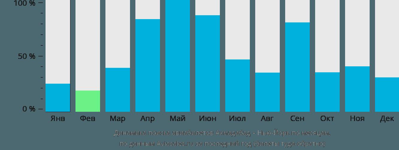 Динамика поиска авиабилетов из Ахмадабада в Нью-Йорк по месяцам