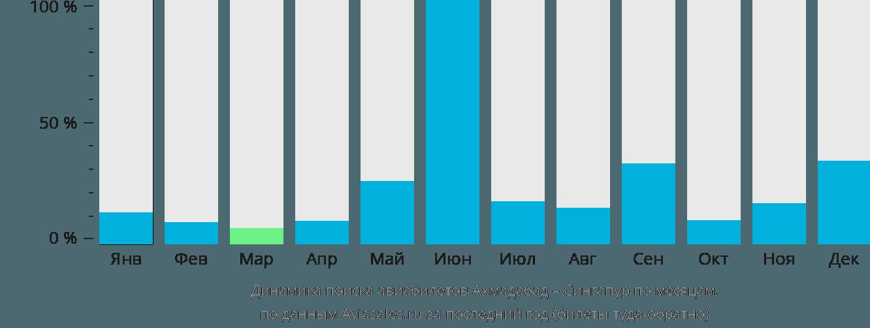 Динамика поиска авиабилетов из Ахмадабада в Сингапур по месяцам