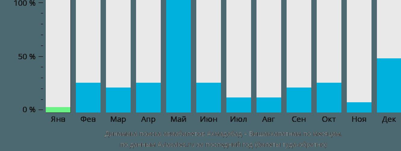 Динамика поиска авиабилетов из Ахмадабада в Вишакхапатнама по месяцам